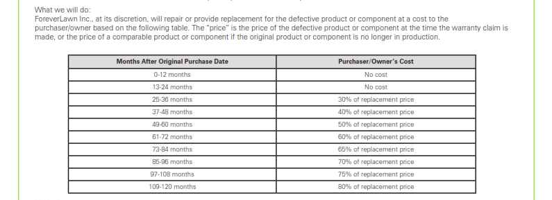 Table detailing extremely quick proration of ForeverLawn's warranty.